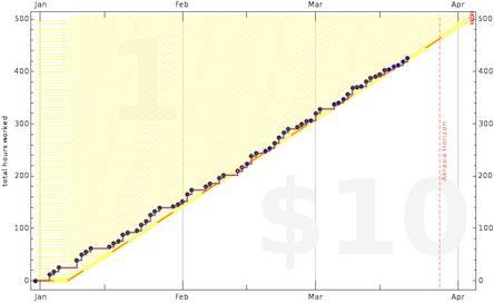 Example Beeminder Graph